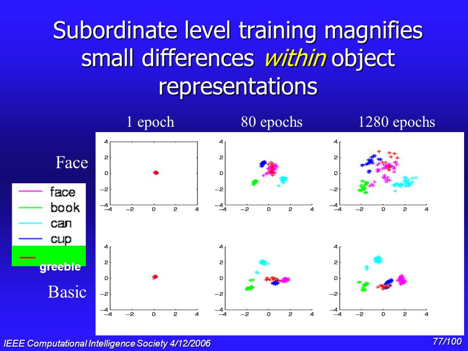 Subordinate level training magnifies small differences within object representations