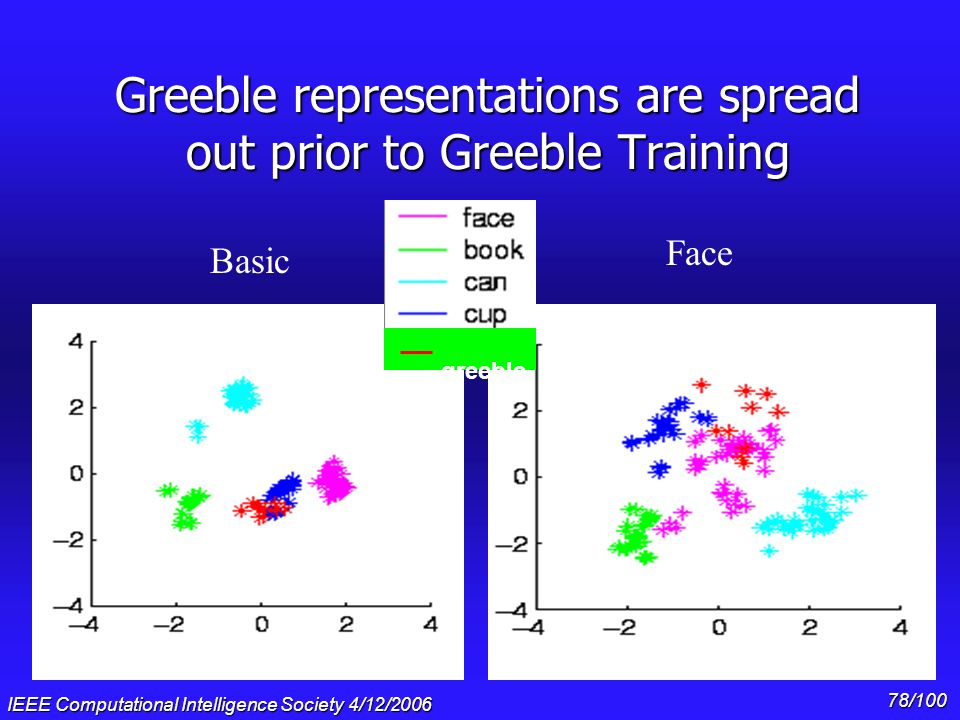 Greeble representations are spread out prior to Greeble Training