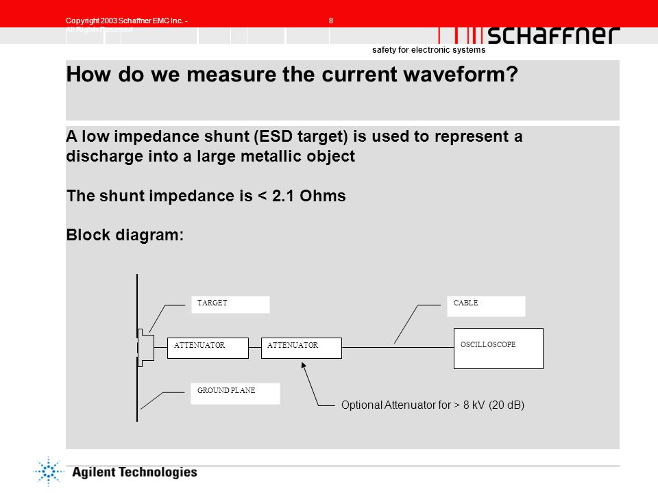 How do we measure the current waveform