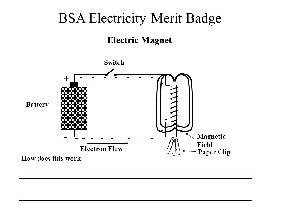 Electric Magnet + - Switch Battery Magnetic Field Electron Flow