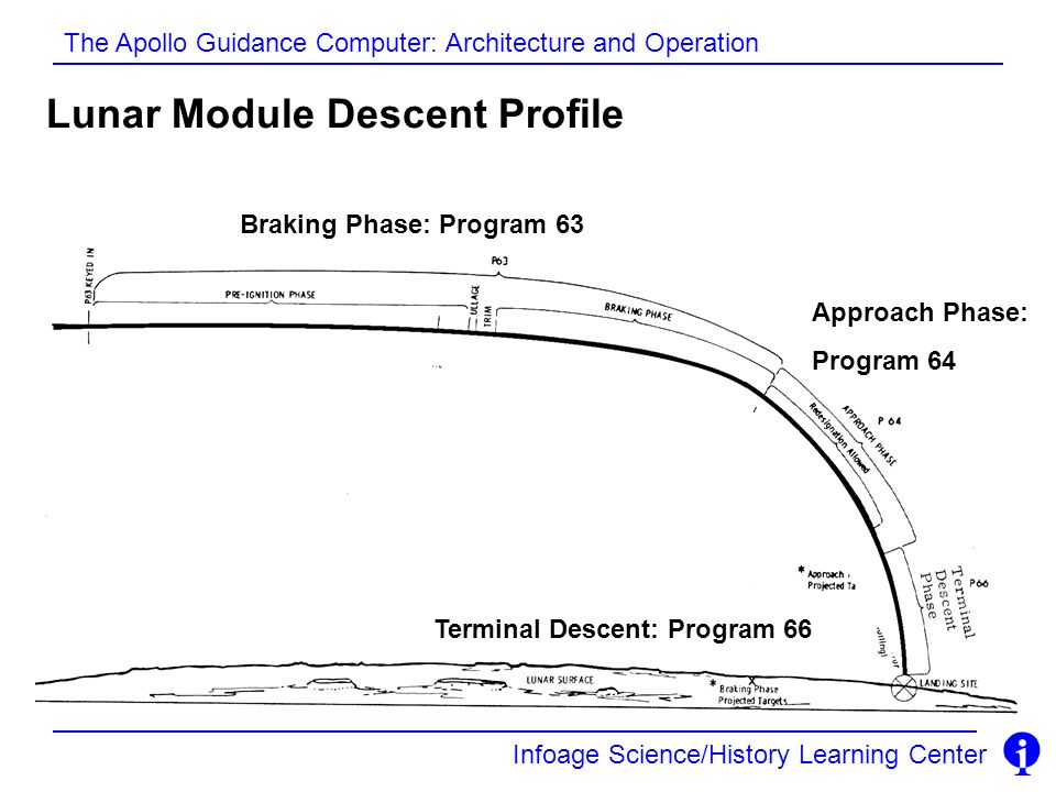 Lunar Module Descent Profile