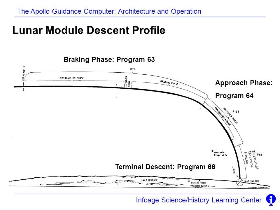 Lunar Module Descent Profile