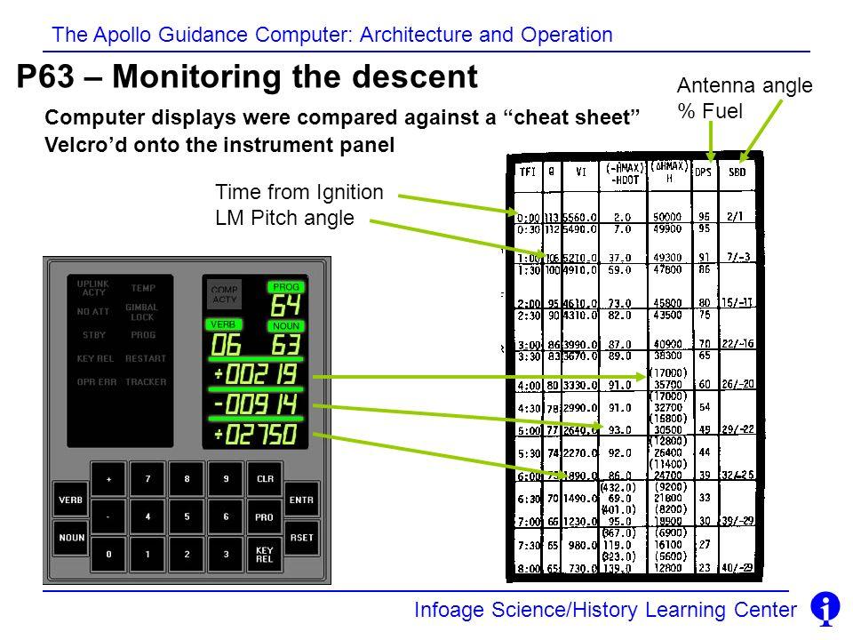 P63 – Monitoring the descent