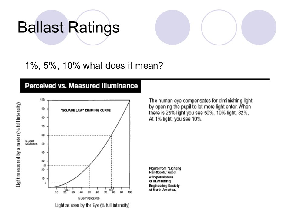 Ballast Ratings 1%, 5%, 10% what does it mean