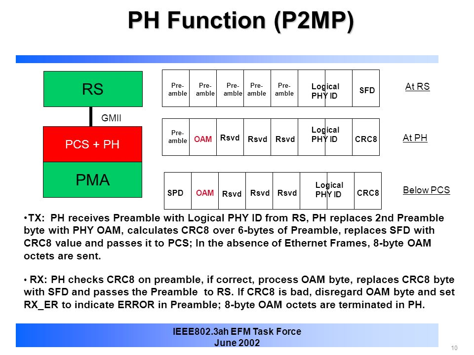PH Function (P2MP) RS PMA PCS + PH