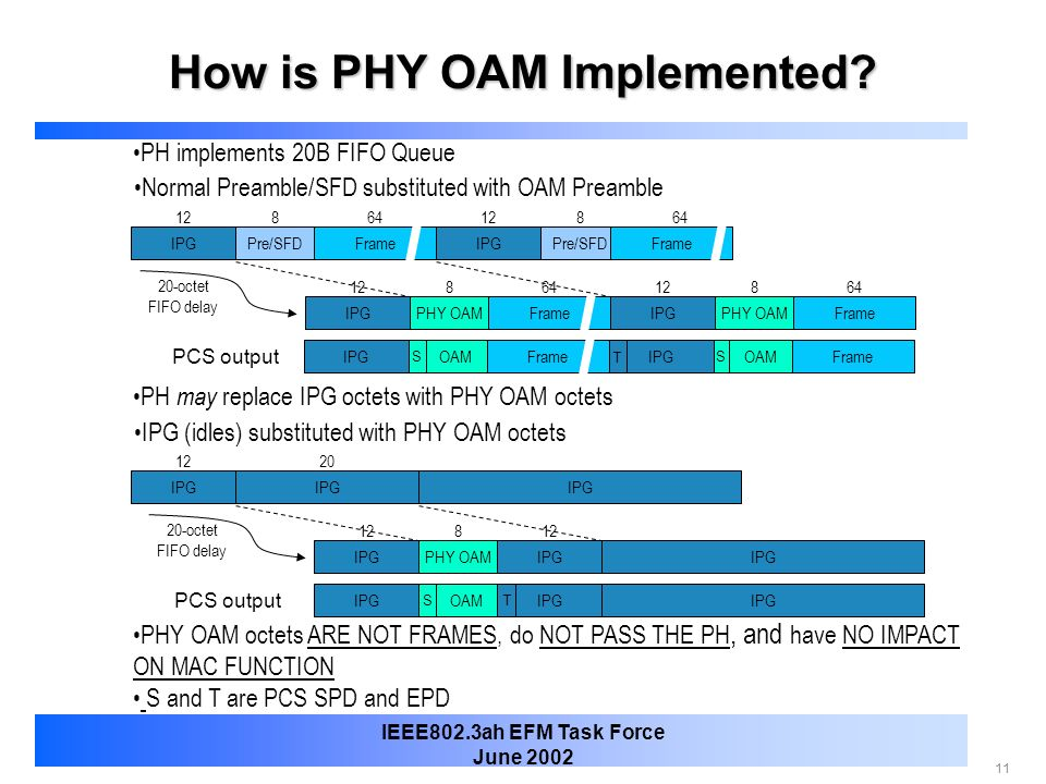 How is PHY OAM Implemented