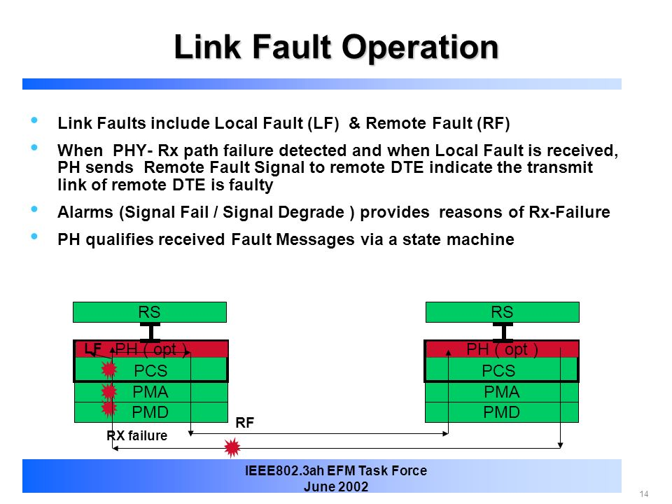 Link Fault Operation Link Faults include Local Fault (LF) & Remote Fault (RF)