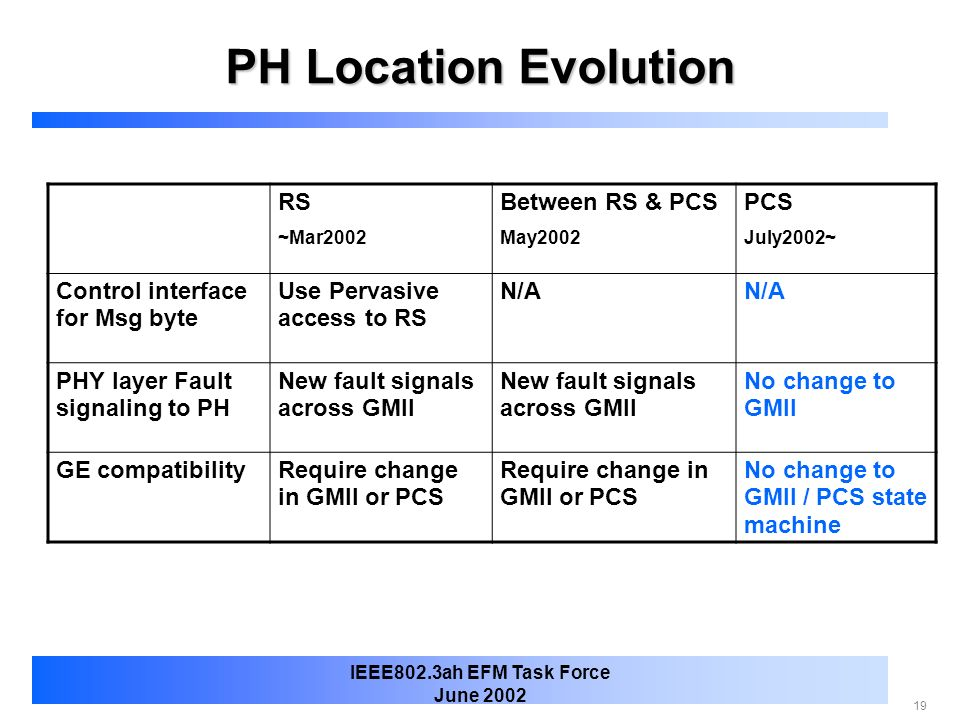 PH Location Evolution RS Between RS & PCS PCS
