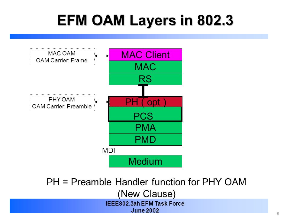 PH = Preamble Handler function for PHY OAM