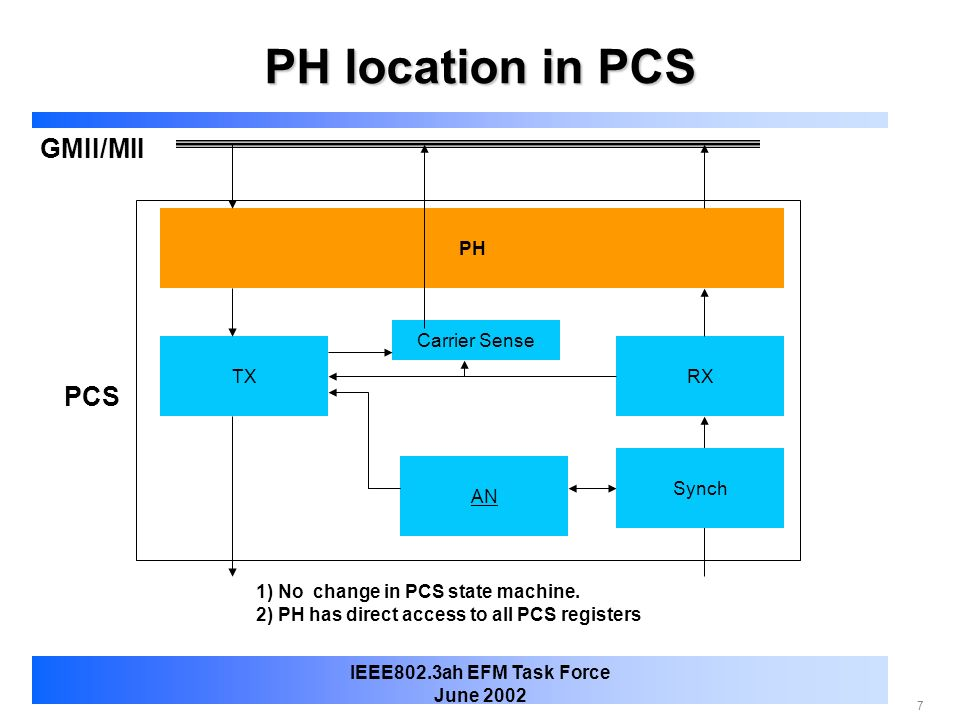 PH location in PCS GMII/MII PCS PH Carrier Sense TX RX Synch AN