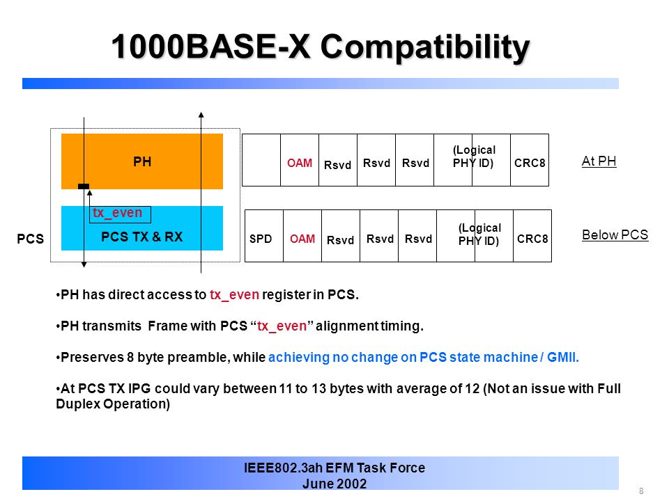 1000BASE-X Compatibility PH At PH tx_even PCS TX & RX Below PCS PCS