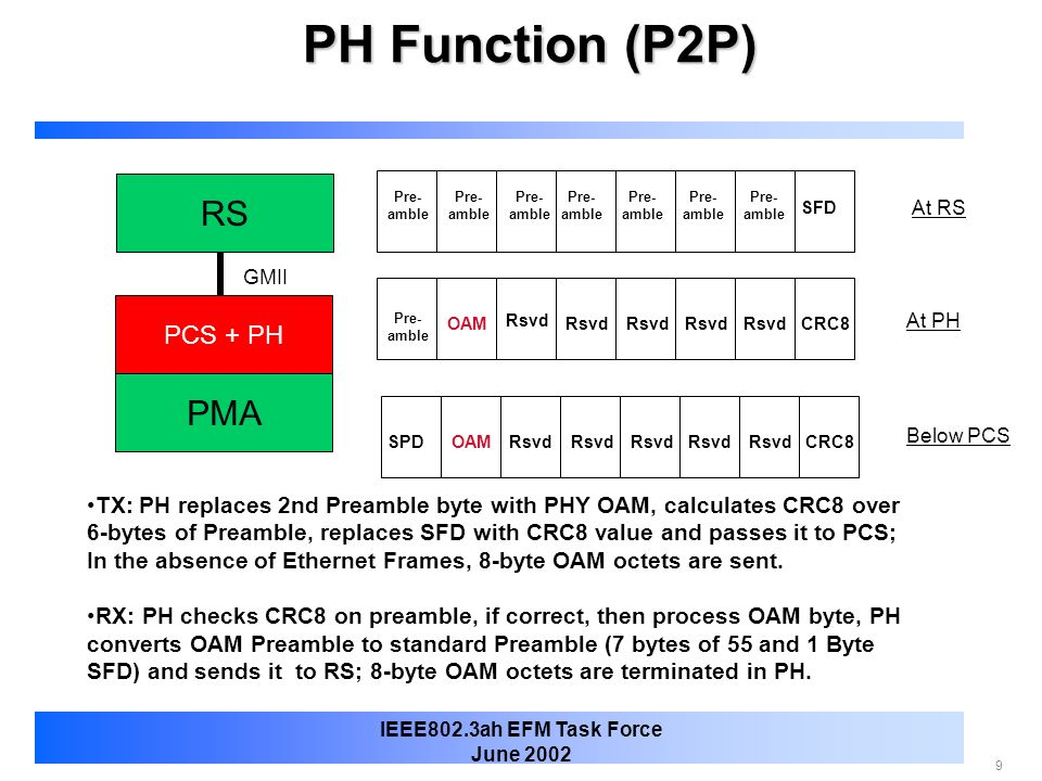 PH Function (P2P) RS PMA PCS + PH