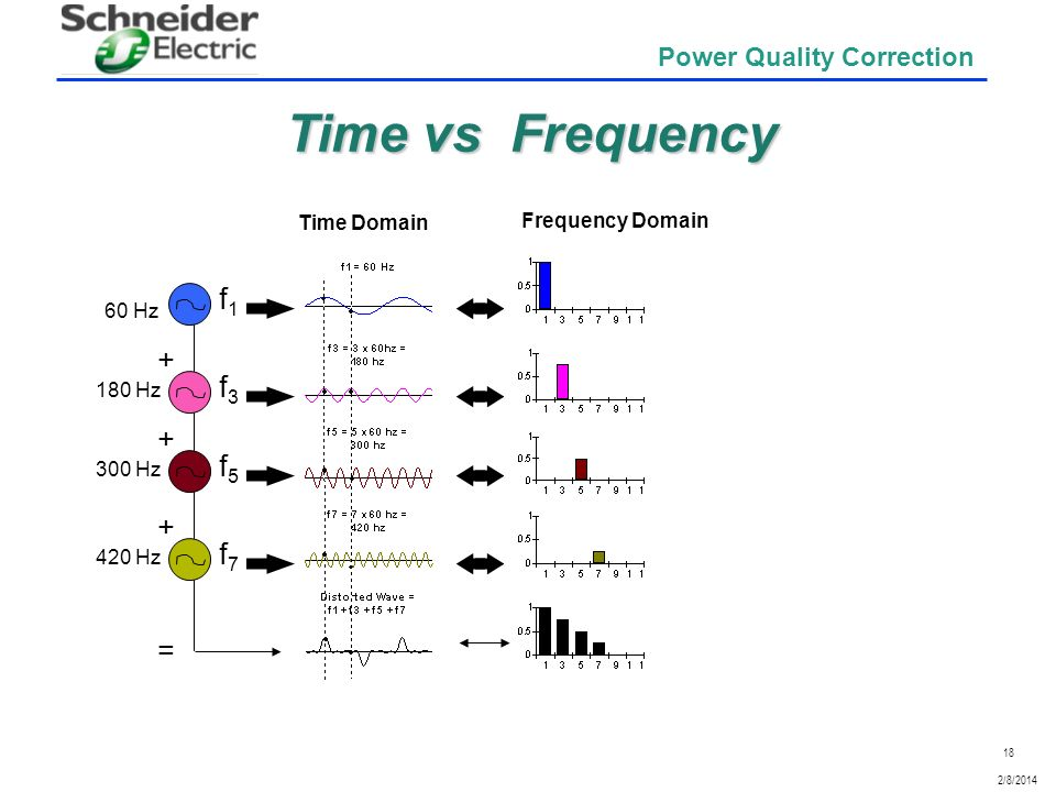 Time vs Frequency f1 + f3 + f5 + f7 = Time Domain Frequency Domain