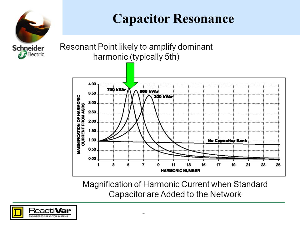 Resonant Point likely to amplify dominant harmonic (typically 5th)