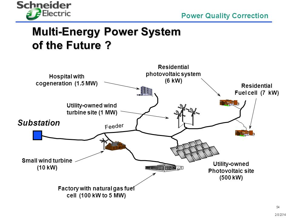 Multi-Energy Power System of the Future