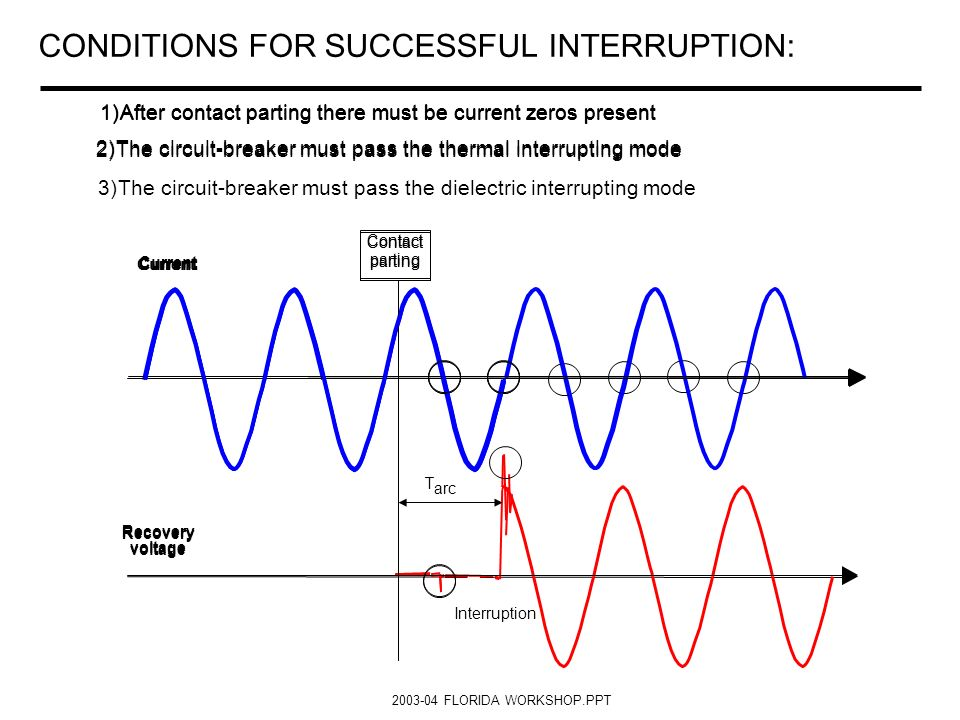 CONDITIONS FOR SUCCESSFUL INTERRUPTION: