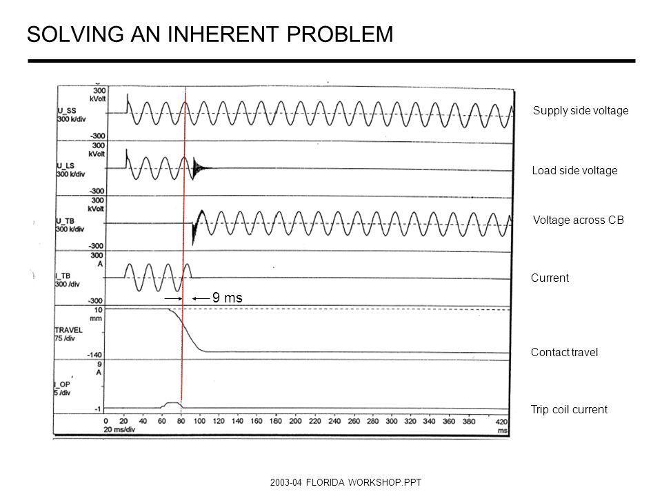 SOLVING AN INHERENT PROBLEM