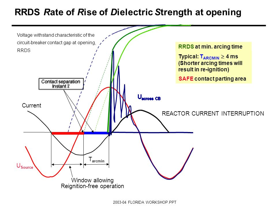 RRDS Rate of Rise of Dielectric Strength at opening