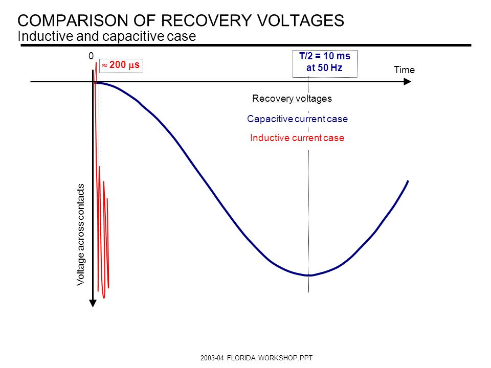 COMPARISON OF RECOVERY VOLTAGES Inductive and capacitive case