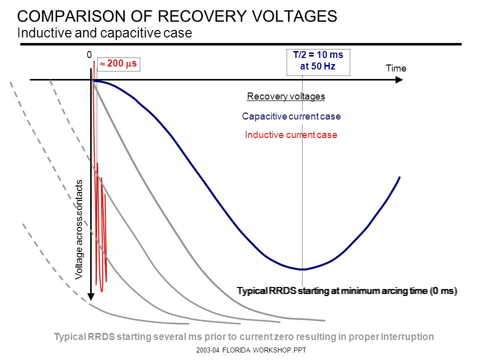 COMPARISON OF RECOVERY VOLTAGES