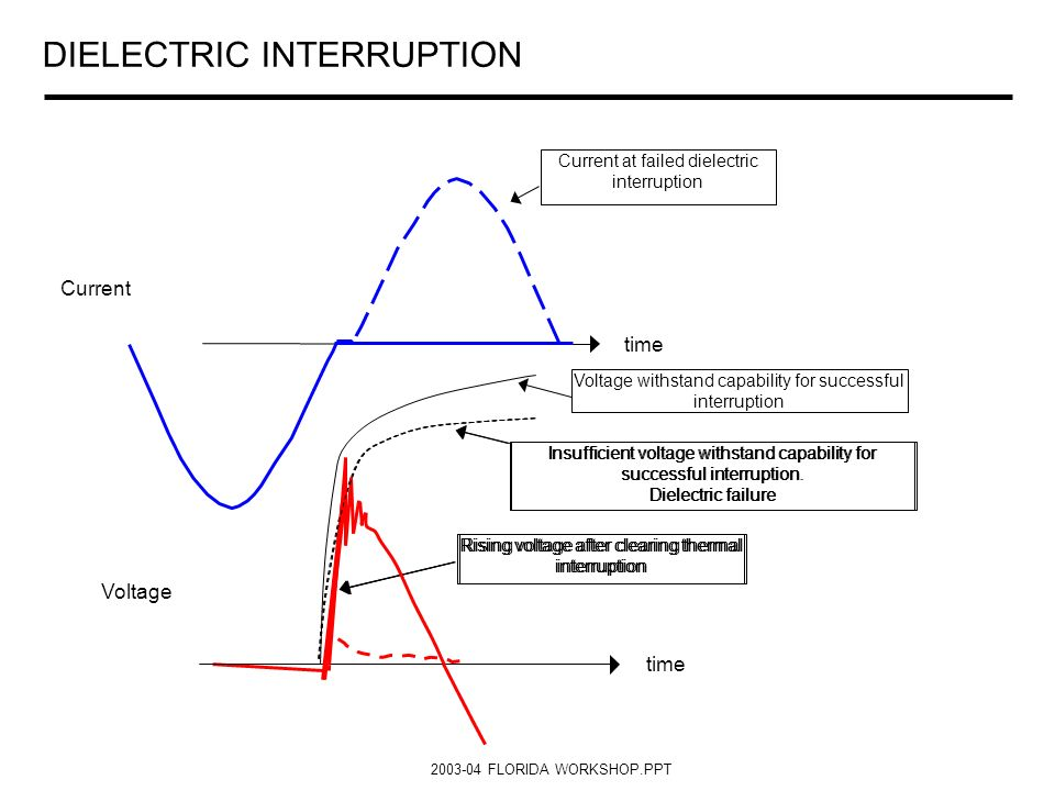 DIELECTRIC INTERRUPTION