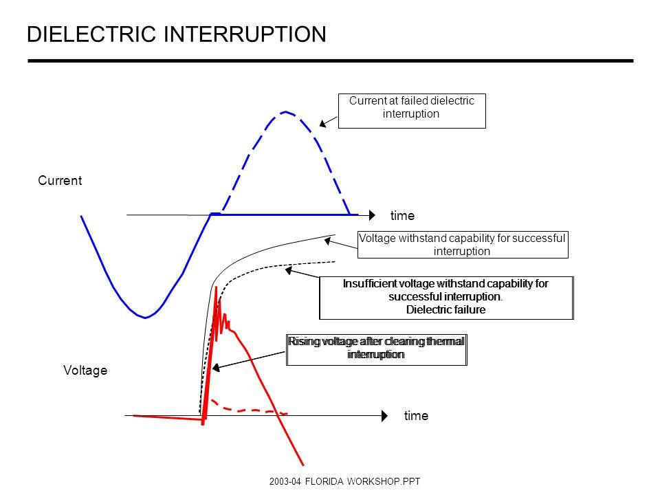 DIELECTRIC INTERRUPTION