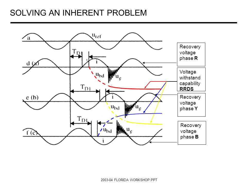 SOLVING AN INHERENT PROBLEM