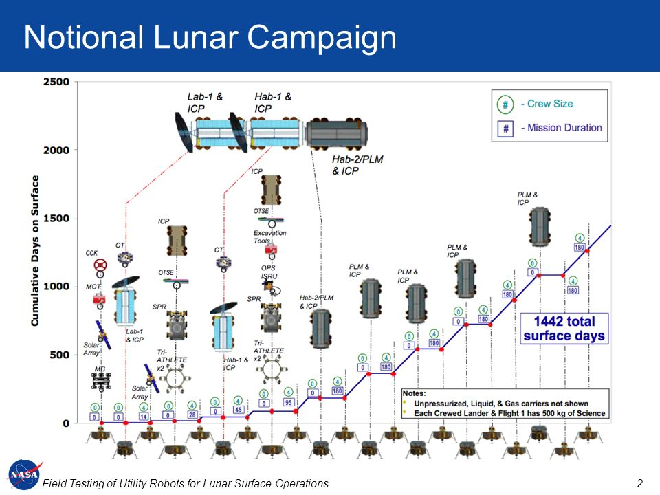 Notional Lunar Campaign
