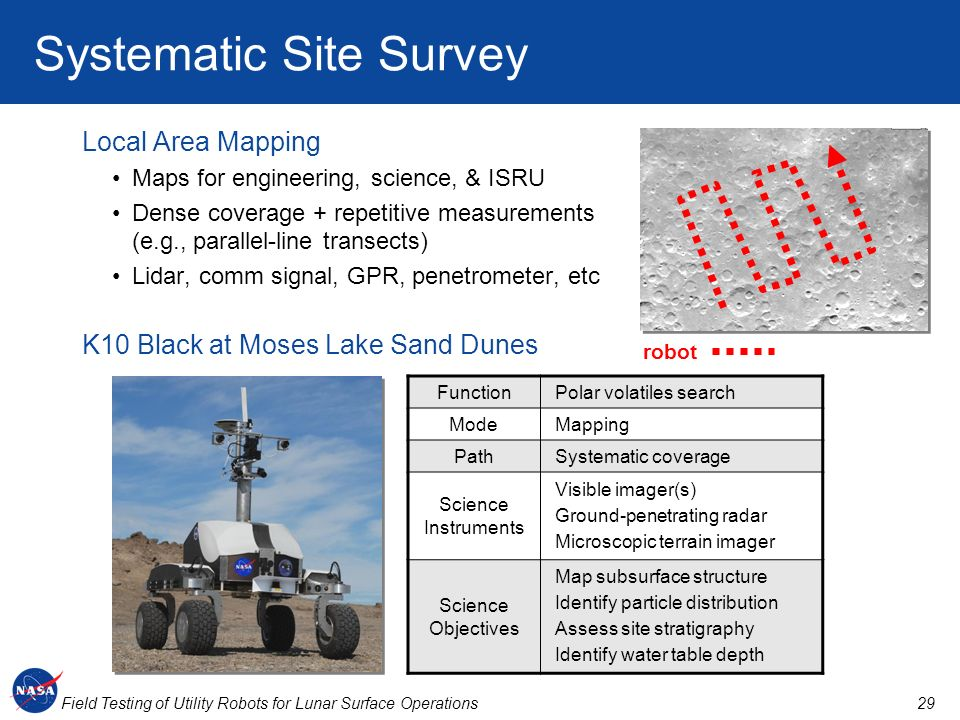 Systematic Site Survey