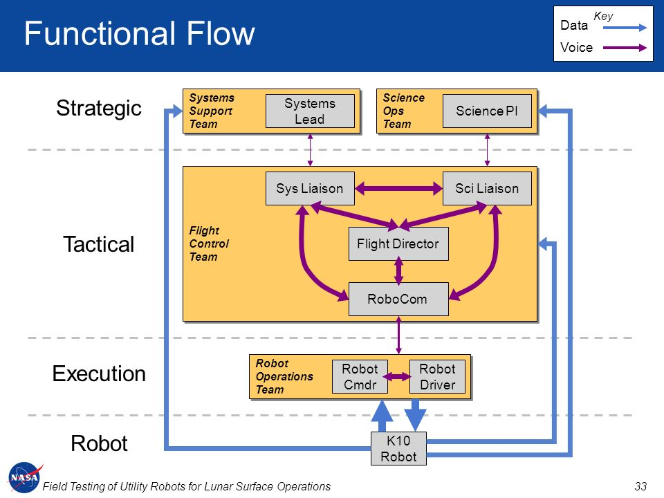 Functional Flow Strategic Tactical Execution Robot Data Voice Systems