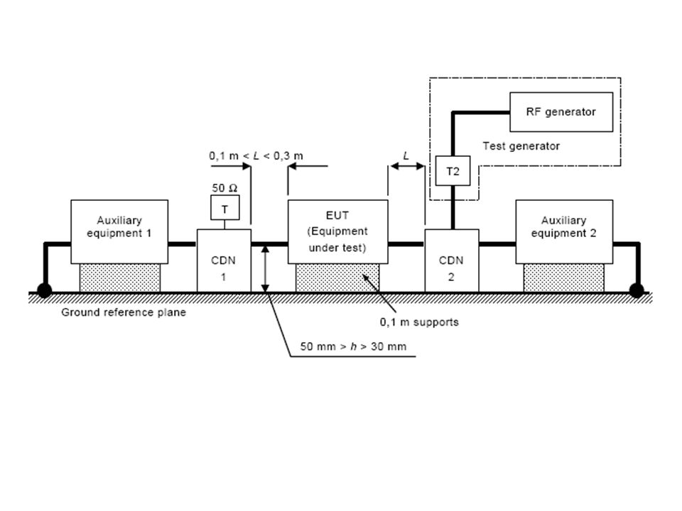 Typical test setup from the standard
