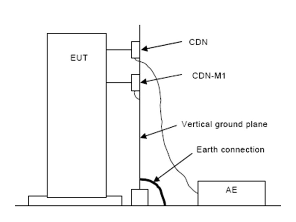No distance specified, only the 30cm cable distance requirement is mentioned. Part of the return path is the GRP. If only one CDN is required, return path would be almost exclusively the ground plane, and distance will affect that.