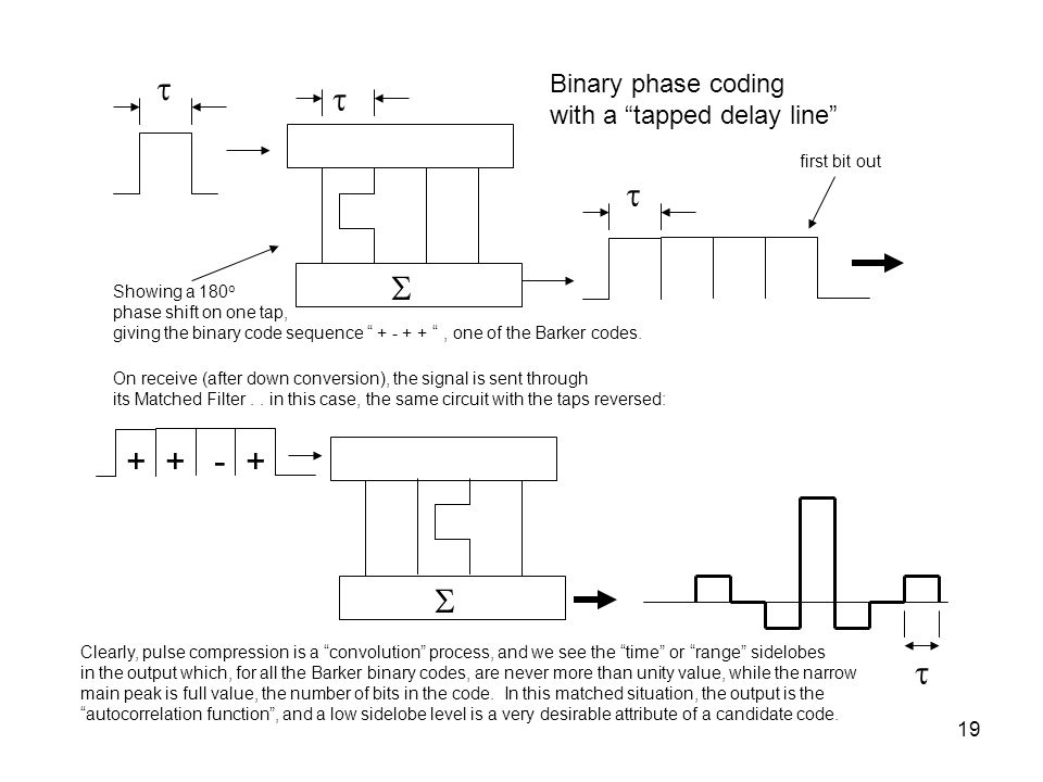   + + - + Binary phase coding with a tapped delay line