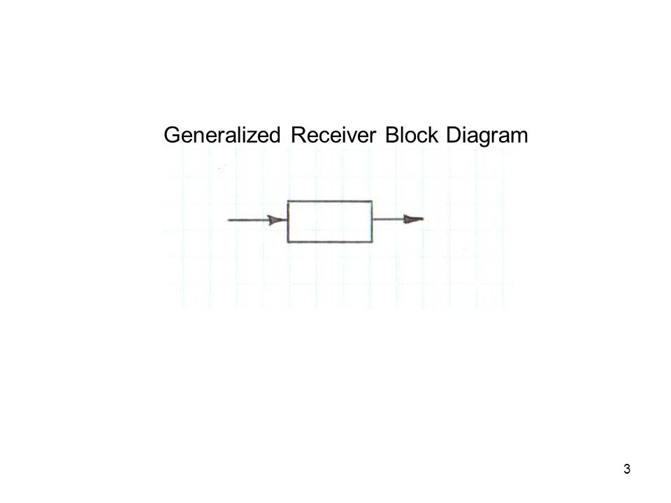 Generalized Receiver Block Diagram