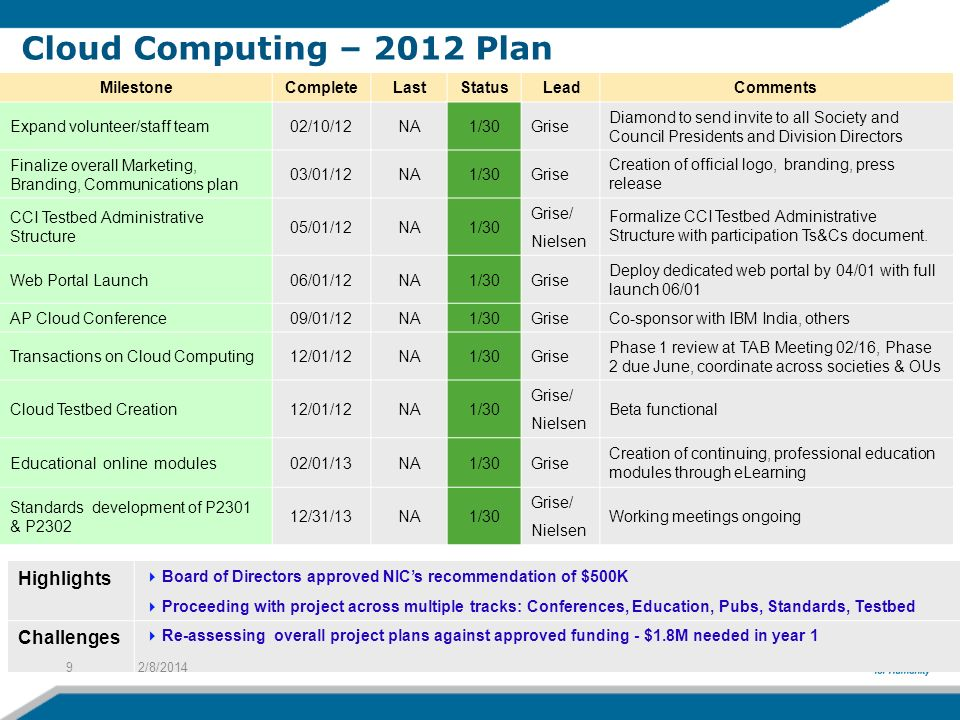 Cloud Computing – 2012 Plan Cu-65LP / 65nm Highlights Challenges