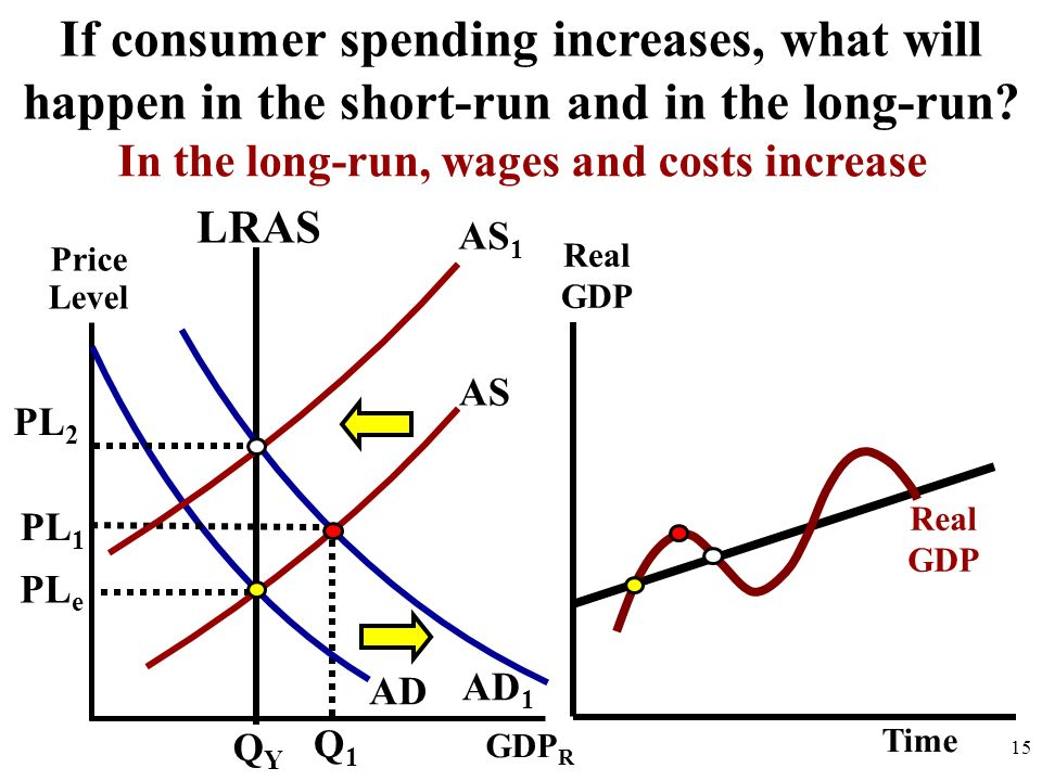 In the long-run, wages and costs increase
