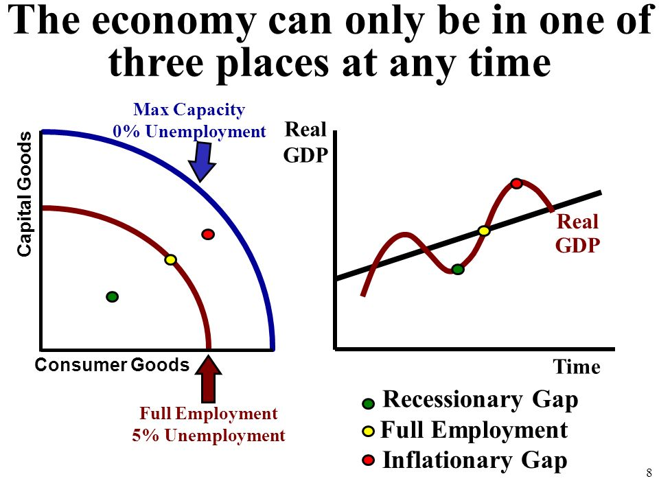 The economy can only be in one of three places at any time