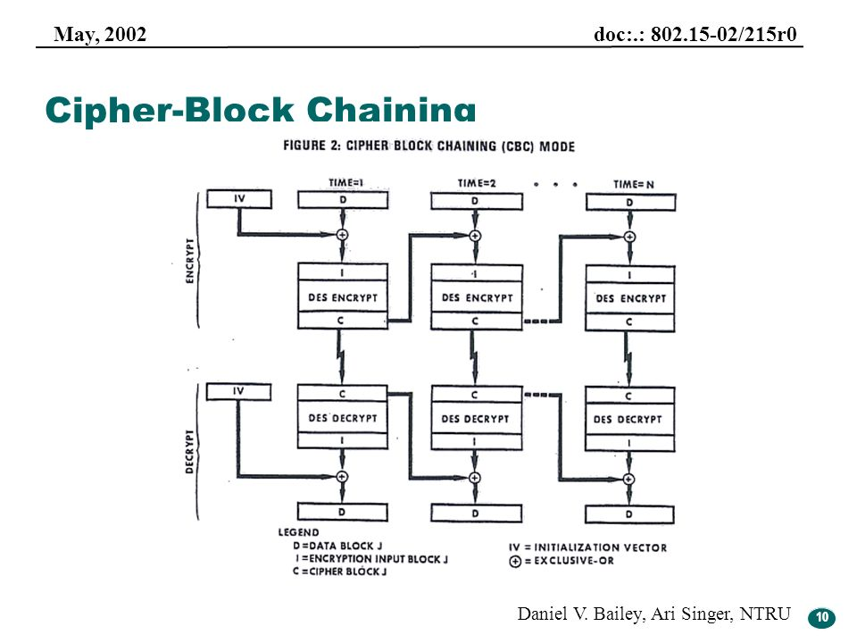 Cipher-Block Chaining