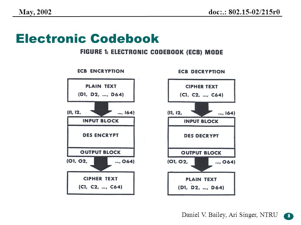 Electronic Codebook