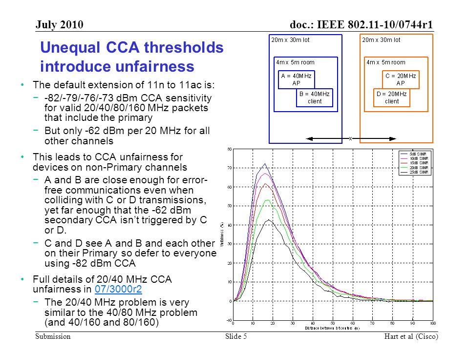Unequal CCA thresholds introduce unfairness