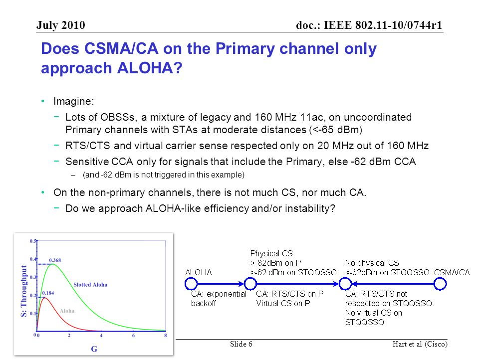 Does CSMA/CA on the Primary channel only approach ALOHA