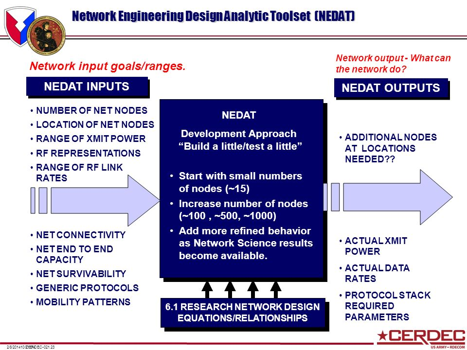 Network Engineering Design Analytic Toolset (NEDAT)