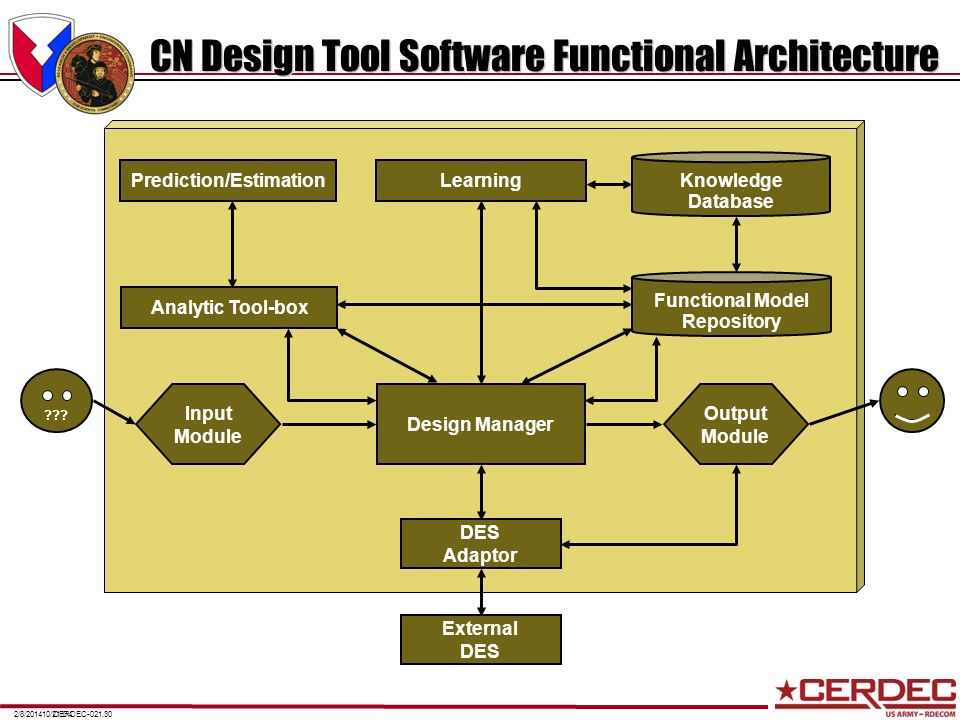 CN Design Tool Software Functional Architecture