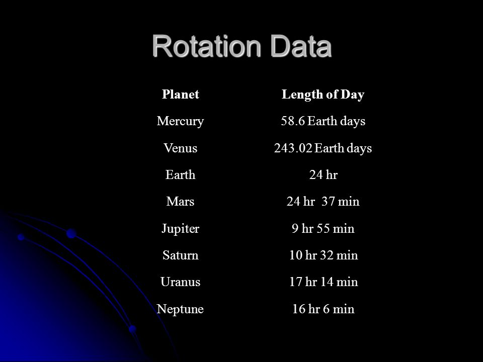 how to find the rotation period of a planet