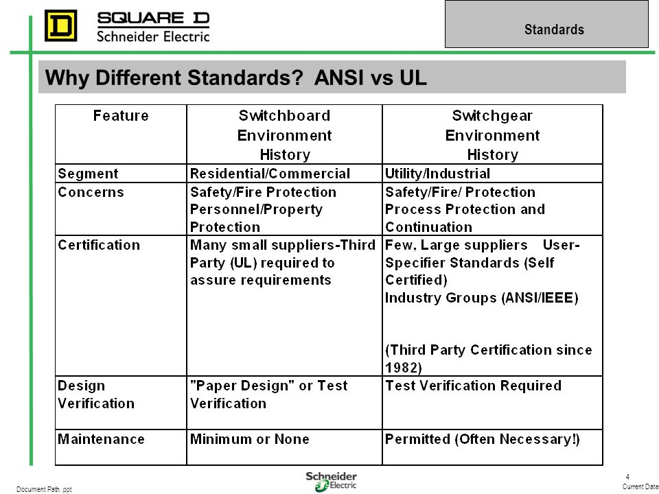 Why Different Standards ANSI vs UL