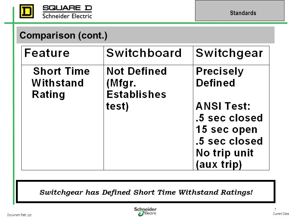 Switchgear has Defined Short Time Withstand Ratings!