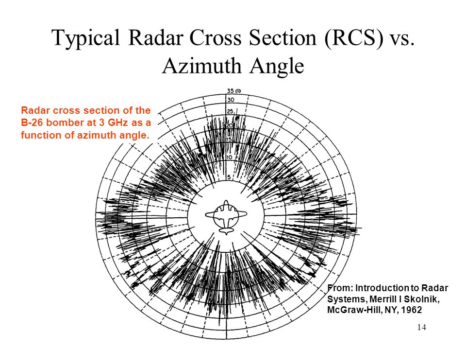Typical Radar Cross Section (RCS) vs. Azimuth Angle