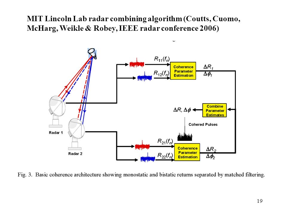 MIT Lincoln Lab radar combining algorithm (Coutts, Cuomo,