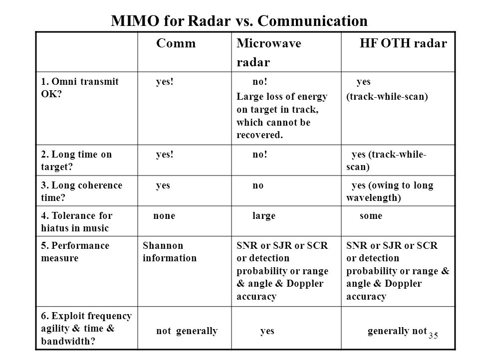 MIMO for Radar vs. Communication