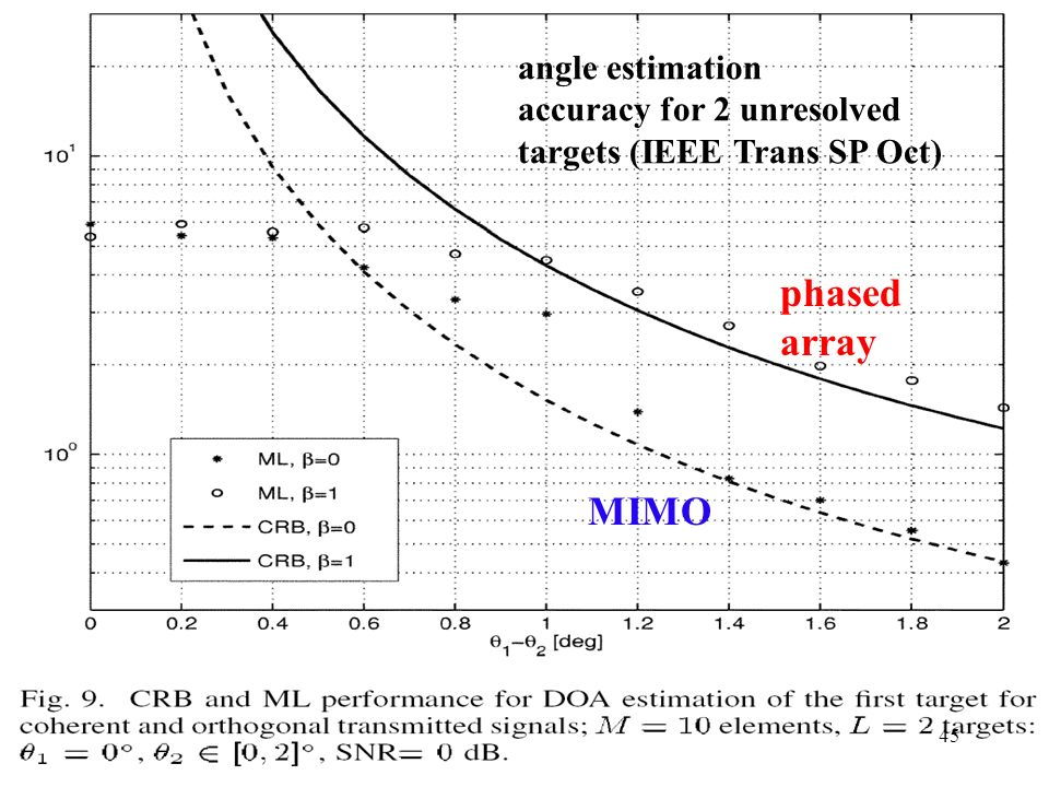 phased array MIMO angle estimation accuracy for 2 unresolved